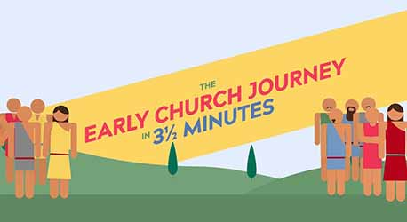 The Early Church Journey in 3 ½ minutes